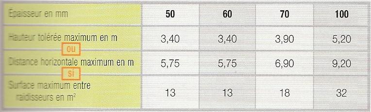 Tolerances dimensionnelles cloisons carreaux hydrofuges