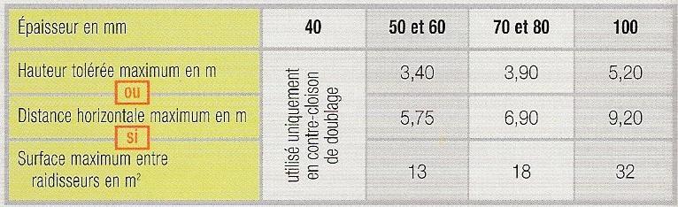 Tolerances dimensionnelles cloisons carreaux standard