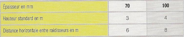 dimensionnement standard carreaux hautement hydrofuge