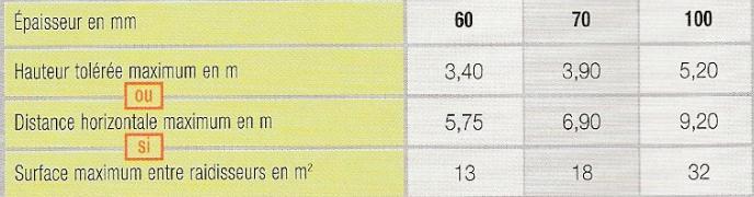 tolerances dimensionnelles carreau cloison alveole